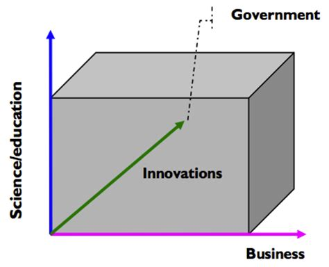What are good thesis topics in innovation management? - Quora