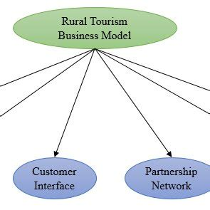 Business Models for Sustainability Innovation - PhD Thesis